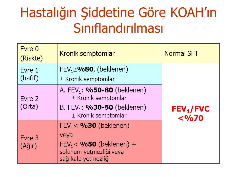 Hastalığın Şiddetine Göre KOAH'ın Sınıflandırılması Evre 0 (Riskte) Kronik semptomlarNormal SFT Evre 1 (hafif) FEV 1  %80, (beklenen)  Kronik semptomlar FEV 1 /FVC <%70 Evre 2 (Orta) A.