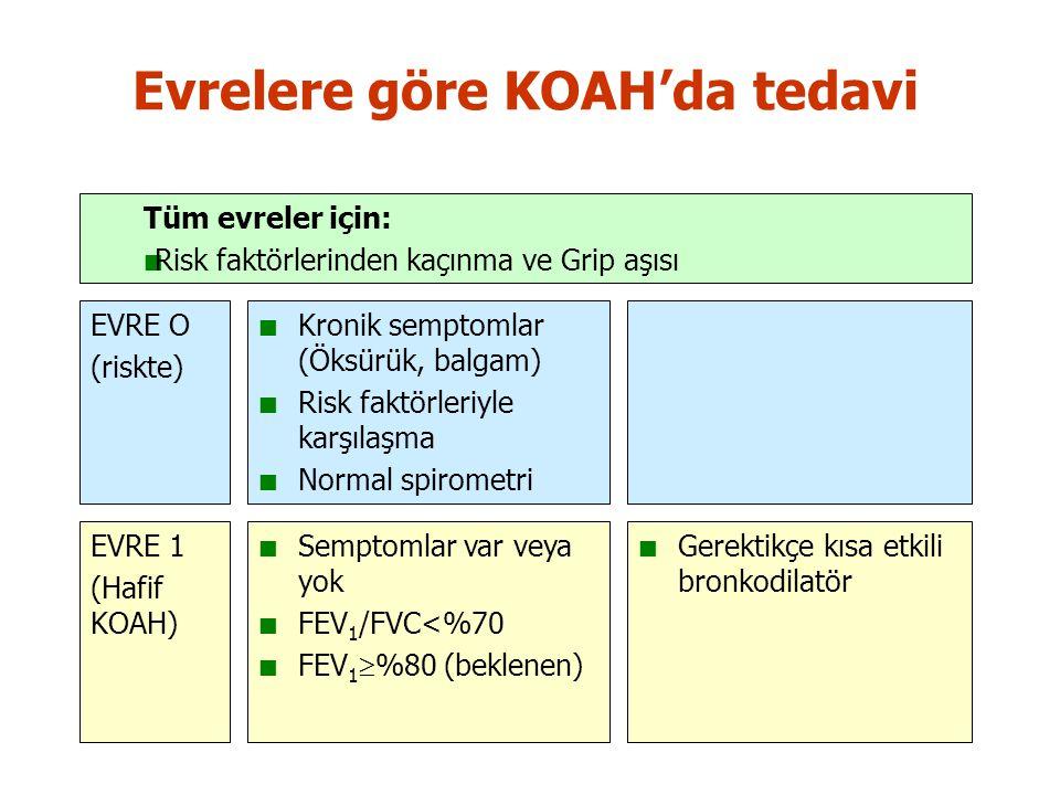 Evrelere göre KOAH'da tedavi EVRE O (riskte) Kronik semptomlar (Öksürük, balgam) Risk faktörleriyle karşılaşma Normal spirometri Semptomlar var veya yok FEV 1 /FVC<%70 FEV 1  %80 (beklenen) Gerektikçe kısa etkili bronkodilatör EVRE 1 (Hafif KOAH) Tüm evreler için: Risk faktörlerinden kaçınma ve Grip aşısı