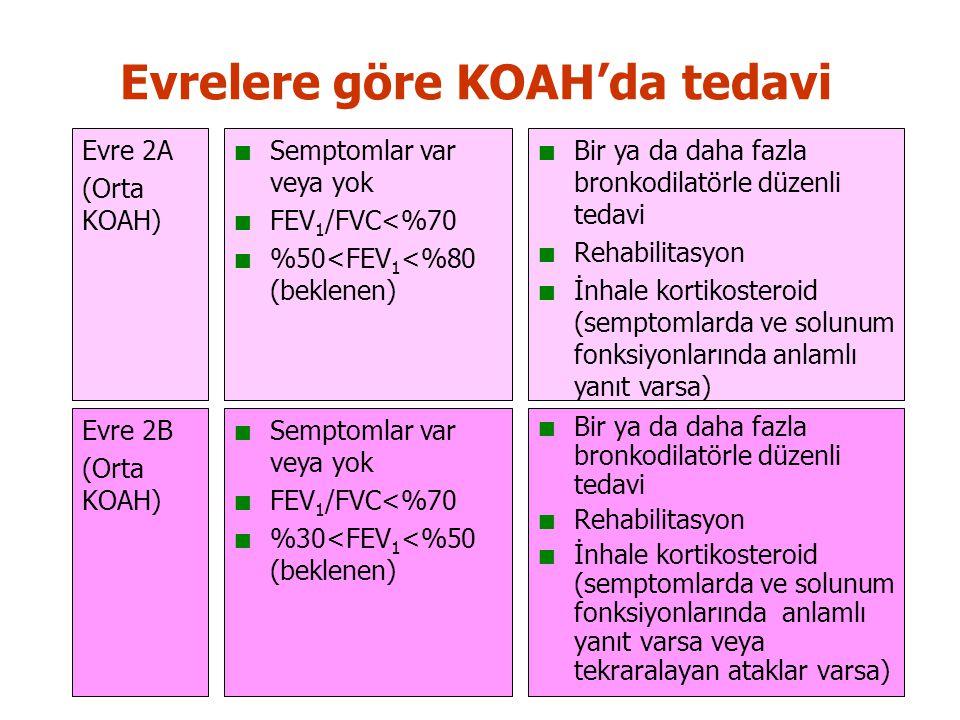 Evrelere göre KOAH'da tedavi Evre 2A (Orta KOAH) Semptomlar var veya yok FEV 1 /FVC<%70 %50<FEV 1 <%80 (beklenen) Bir ya da daha fazla bronkodilatörle düzenli tedavi Rehabilitasyon İnhale kortikosteroid (semptomlarda ve solunum fonksiyonlarında anlamlı yanıt varsa) Semptomlar var veya yok FEV 1 /FVC<%70 %30<FEV 1 <%50 (beklenen) Bir ya da daha fazla bronkodilatörle düzenli tedavi Rehabilitasyon İnhale kortikosteroid (semptomlarda ve solunum fonksiyonlarında anlamlı yanıt varsa veya tekraralayan ataklar varsa) Evre 2B (Orta KOAH)