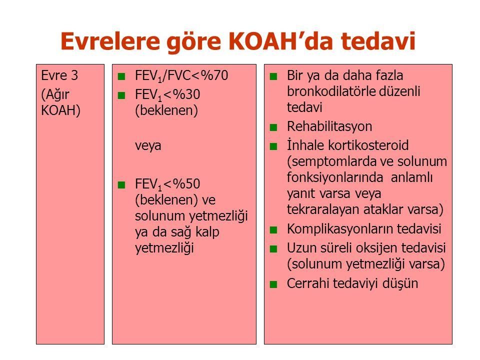 Evrelere göre KOAH'da tedavi Evre 3 (Ağır KOAH) FEV 1 /FVC<%70 FEV 1 <%30 (beklenen) veya FEV 1 <%50 (beklenen) ve solunum yetmezliği ya da sağ kalp yetmezliği Bir ya da daha fazla bronkodilatörle düzenli tedavi Rehabilitasyon İnhale kortikosteroid (semptomlarda ve solunum fonksiyonlarında anlamlı yanıt varsa veya tekraralayan ataklar varsa) Komplikasyonların tedavisi Uzun süreli oksijen tedavisi (solunum yetmezliği varsa) Cerrahi tedaviyi düşün