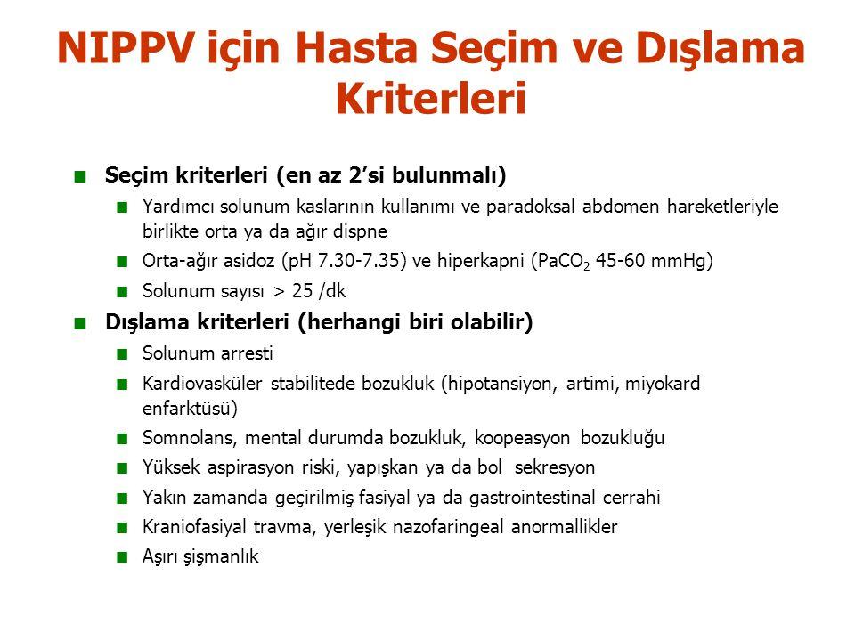 NIPPV için Hasta Seçim ve Dışlama Kriterleri Seçim kriterleri (en az 2'si bulunmalı) Yardımcı solunum kaslarının kullanımı ve paradoksal abdomen hareketleriyle birlikte orta ya da ağır dispne Orta-ağır asidoz (pH 7.30-7.35) ve hiperkapni (PaCO 2 45-60 mmHg) Solunum sayısı > 25 /dk Dışlama kriterleri (herhangi biri olabilir) Solunum arresti Kardiovasküler stabilitede bozukluk (hipotansiyon, artimi, miyokard enfarktüsü) Somnolans, mental durumda bozukluk, koopeasyon bozukluğu Yüksek aspirasyon riski, yapışkan ya da bol sekresyon Yakın zamanda geçirilmiş fasiyal ya da gastrointestinal cerrahi Kraniofasiyal travma, yerleşik nazofaringeal anormallikler Aşırı şişmanlık