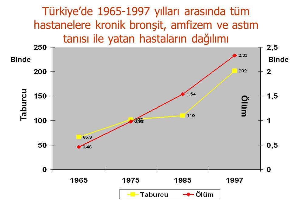 Binde Taburcu Ölüm Türkiye'de 1965-1997 yılları arasında tüm hastanelere kronik bronşit, amfizem ve astım tanısı ile yatan hastaların dağılımı