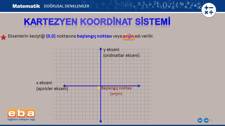10 Eksenlerin kesiştiği (0,0) noktasına başlangıç noktası veya orijin adı verilir. 0 x ekseni (apsisler ekseni) y ekseni (ordinatlar ekseni) (orijin)