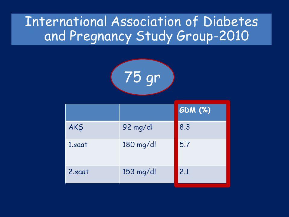 International Association of Diabetes and Pregnancy Study Group-2010 75 gr GDM (%) AKŞ92 mg/dl8.3 1.saat180 mg/dl5.7 2.saat153 mg/dl2.1