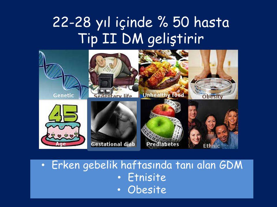 22-28 yıl içinde % 50 hasta Tip II DM geliştirir Erken gebelik haftasında tanı alan GDM Etnisite Obesite