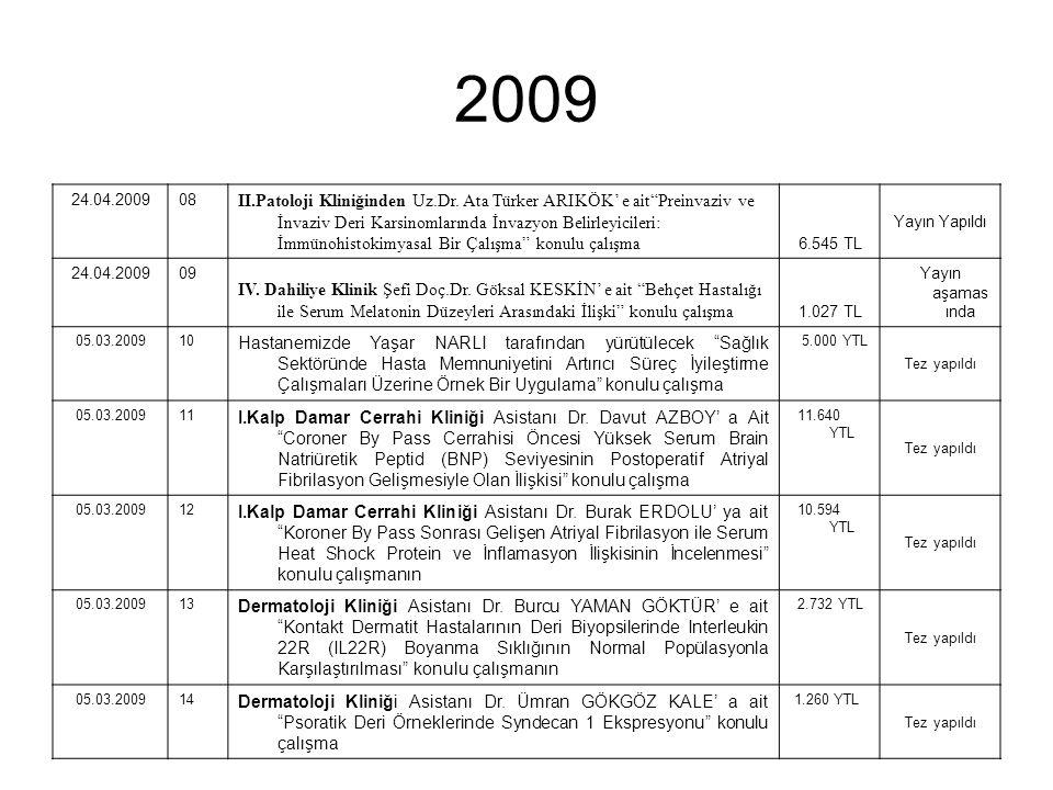 2009 24.04.200908 II.Patoloji Kliniğinden Uz.Dr.