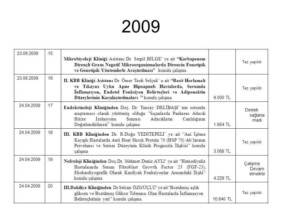 2009 23.06.200915 Mikrobiyoloji Kliniği Asistanı Dr.