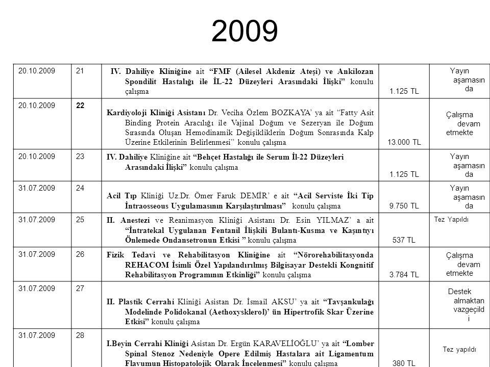 """2009 20.10.200921 IV. Dahiliye Kliniğine ait """"FMF (Ailesel Akdeniz Ateşi) ve Ankilozan Spondilit Hastalığı ile İL-22 Düzeyleri Arasındaki İlişki"""" konu"""