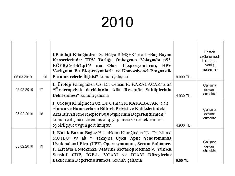 """2010 05.03.2010 16 I.Patoloji Kliniğinden Dr. Hülya ŞİMŞEK' e ait """"Baş Boyun Kanserlerinde: HPV Varlığı, Onkogenez Yolağında p53, EĞER,Cerbb2,p16' nın"""