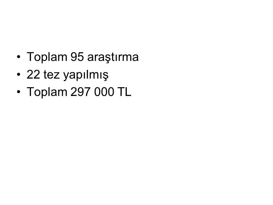 Toplam 95 araştırma 22 tez yapılmış Toplam 297 000 TL