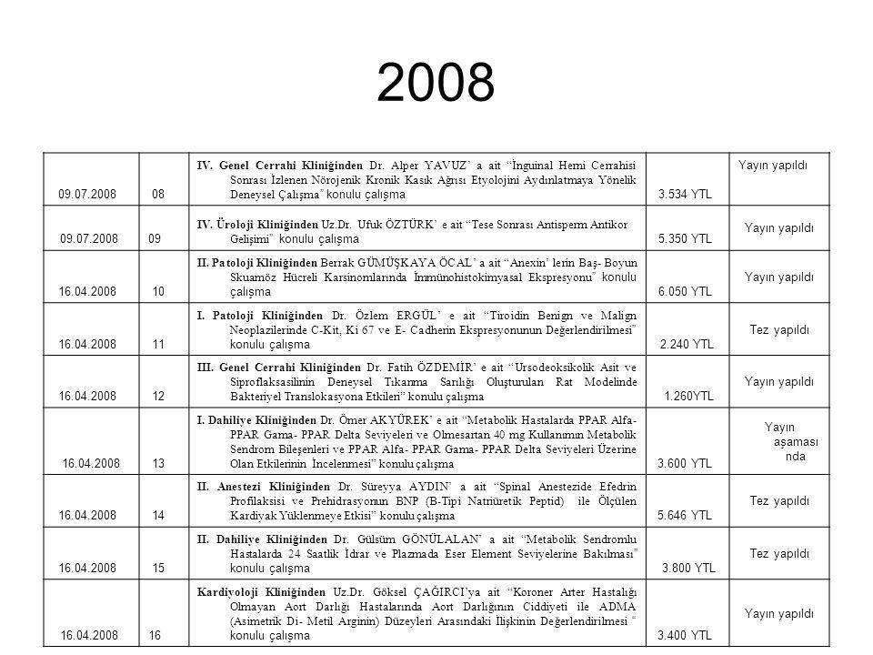 """2008 09.07.2008 08 IV. Genel Cerrahi Kliniğinden Dr. Alper YAVUZ' a ait """"İnguinal Herni Cerrahisi Sonrası İzlenen Nörojenik Kronik Kasık Ağrısı Etyolo"""