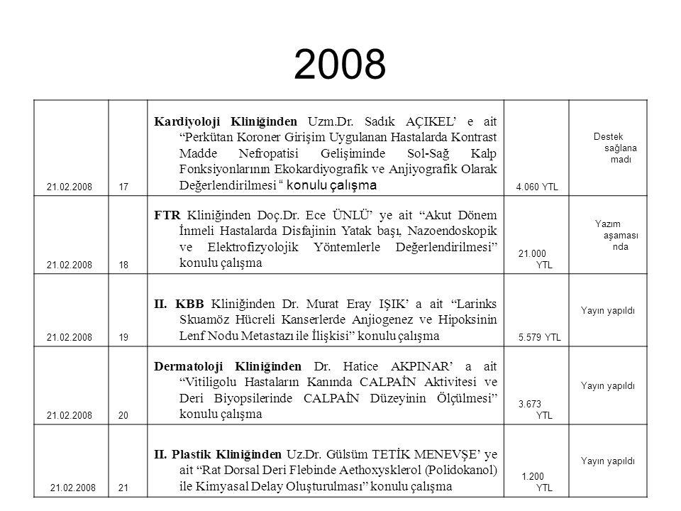 """2008 21.02.2008 17 Kardiyoloji Kliniğinden Uzm.Dr. Sadık AÇIKEL' e ait """"Perkütan Koroner Girişim Uygulanan Hastalarda Kontrast Madde Nefropatisi Geliş"""