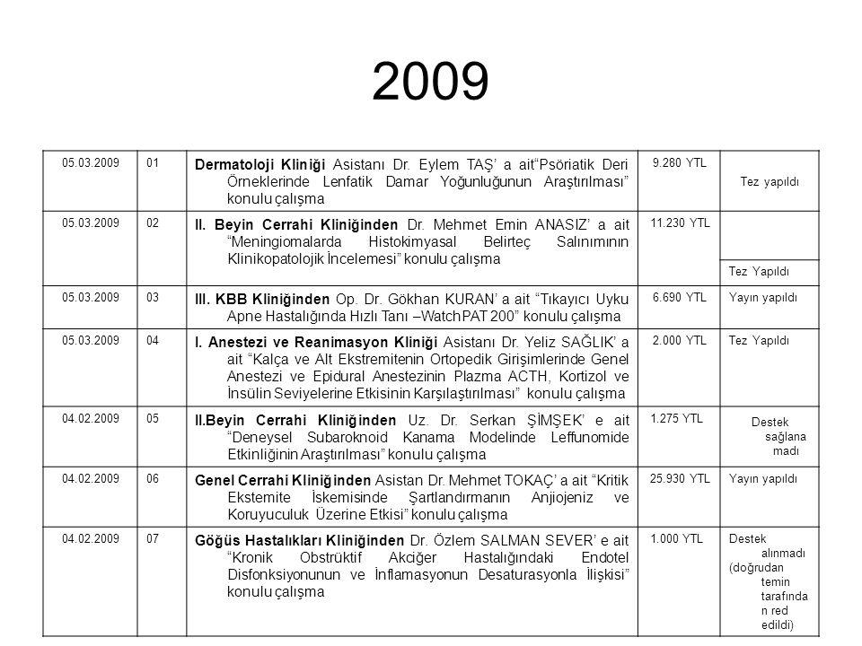 2009 05.03.200901 Dermatoloji Kliniği Asistanı Dr.