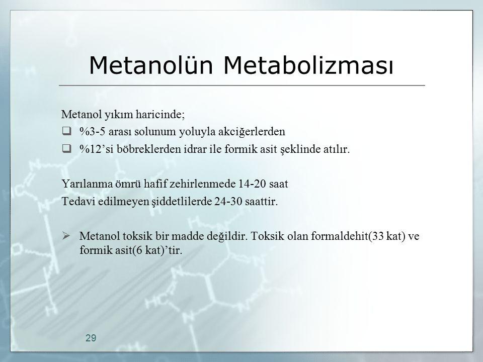 Metanolün Metabolizması Metanol yıkım haricinde;  %3-5 arası solunum yoluyla akciğerlerden  %12'si böbreklerden idrar ile formik asit şeklinde atılı