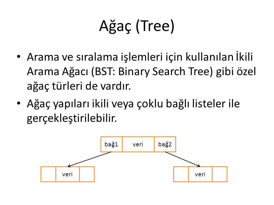 Ağaç (Tree) Arama ve sıralama işlemleri için kullanılan İkili Arama Ağacı (BST: Binary Search Tree) gibi özel ağaç türleri de vardır. Ağaç yapıları ik