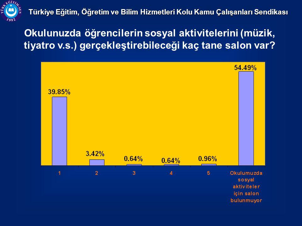 Türkiye Eğitim, Öğretim ve Bilim Hizmetleri Kolu Kamu Çalışanları Sendikası Okulunuzda öğrencilerin sosyal aktivitelerini (müzik, tiyatro v.s.) gerçekleştirebileceği kaç tane salon var