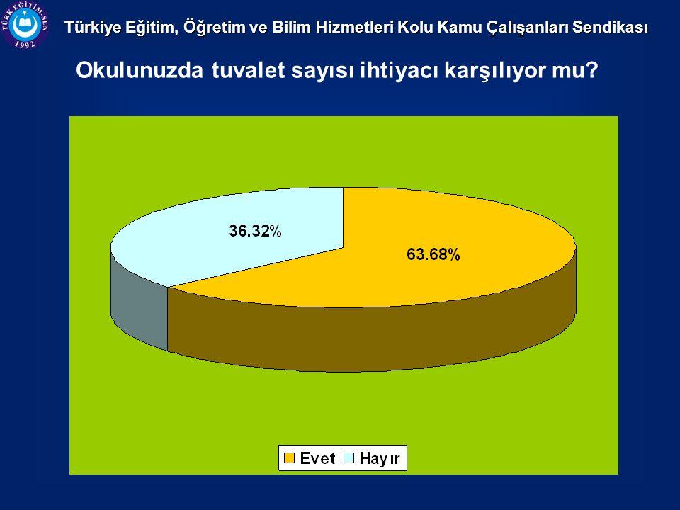 Türkiye Eğitim, Öğretim ve Bilim Hizmetleri Kolu Kamu Çalışanları Sendikası Okulunuzda tuvalet sayısı ihtiyacı karşılıyor mu