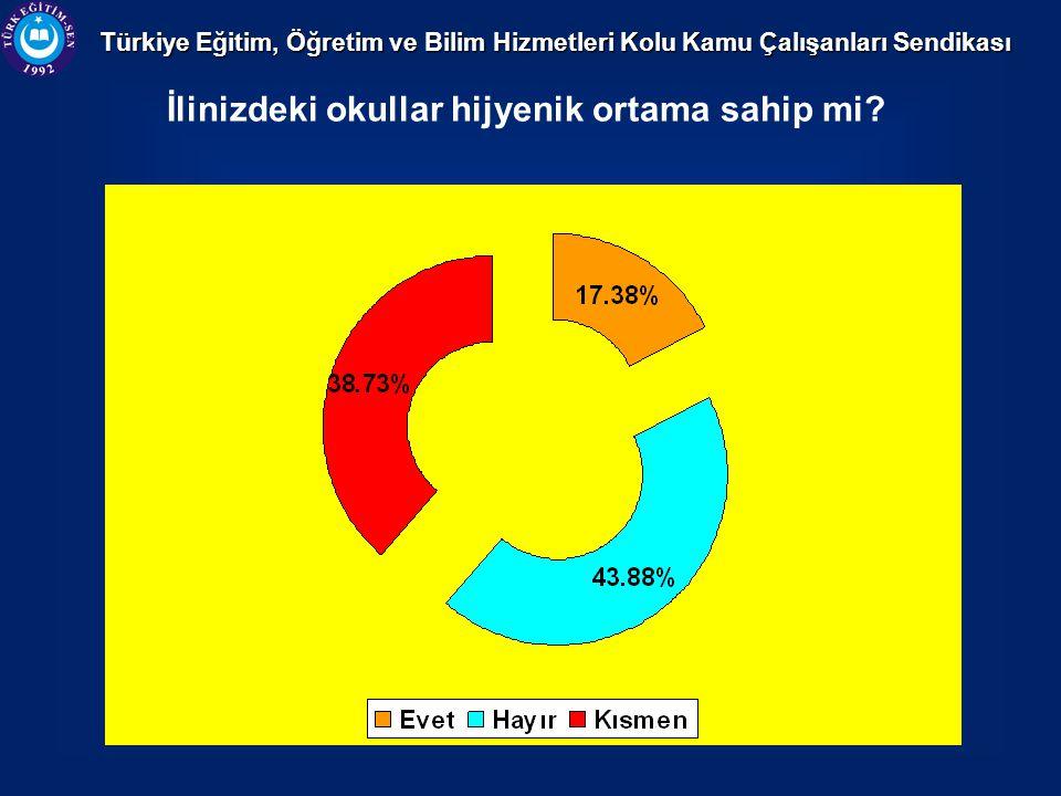 Türkiye Eğitim, Öğretim ve Bilim Hizmetleri Kolu Kamu Çalışanları Sendikası İlinizdeki okullar hijyenik ortama sahip mi