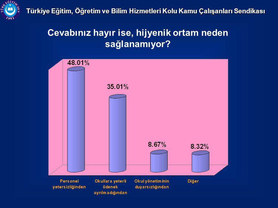 Türkiye Eğitim, Öğretim ve Bilim Hizmetleri Kolu Kamu Çalışanları Sendikası Cevabınız hayır ise, hijyenik ortam neden sağlanamıyor