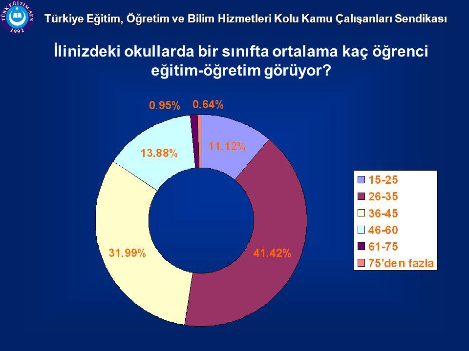 Türkiye Eğitim, Öğretim ve Bilim Hizmetleri Kolu Kamu Çalışanları Sendikası İlinizdeki okullarda bir sınıfta ortalama kaç öğrenci eğitim-öğretim görüyor