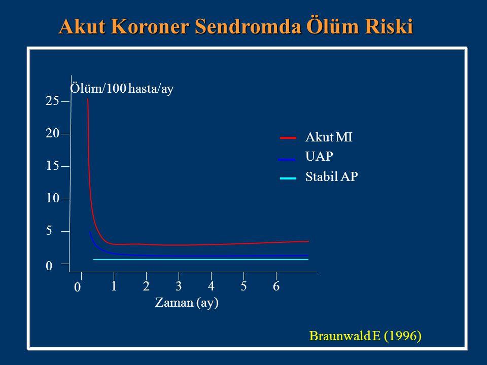 25 54321 0 15 10 5 0 20 6 Ölüm/100 hasta/ay Zaman (ay) Akut MI UAP Stabil AP Akut Koroner Sendromda Ölüm Riski Braunwald E (1996)
