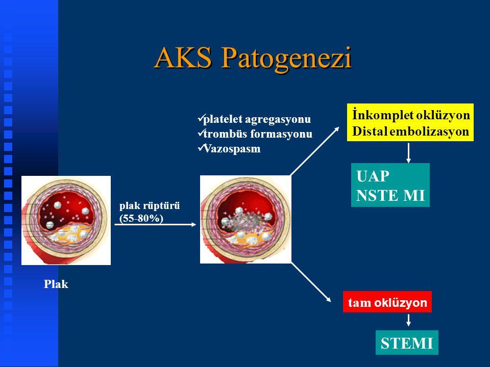 Plak platelet agregasyonu trombüs formasyonu Vazospasm plak rüptürü (55-80%) AKS Patogenezi STEMI tam oklüzyon UAP NSTE MI İnkomplet oklüzyon Distal e