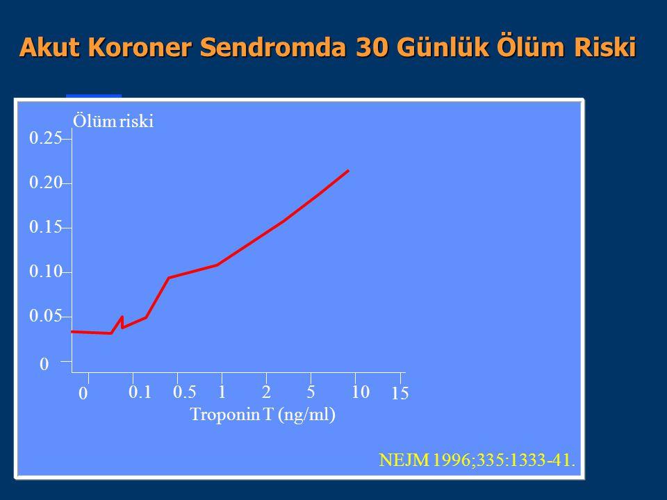 0.25 5210.50.1 0 0.15 0.10 0.05 0 0.20 10 Ölüm riski Troponin T (ng/ml) Akut Koroner Sendromda 30 Günlük Ölüm Riski NEJM 1996;335:1333-41. 15