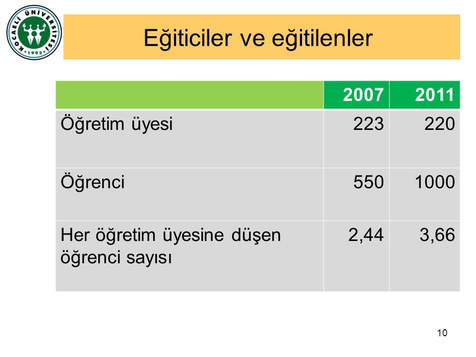 10 Eğiticiler ve eğitilenler 20072011 Öğretim üyesi 223220 Öğrenci5501000 Her öğretim üyesine düşen öğrenci sayısı 2,443,66