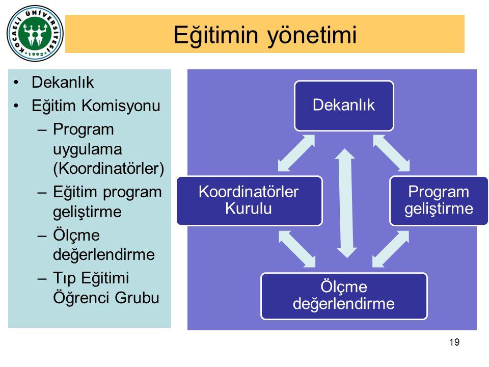 Eğitimin yönetimi Dekanlık Eğitim Komisyonu –Program uygulama (Koordinatörler) –Eğitim program geliştirme –Ölçme değerlendirme –Tıp Eğitimi Öğrenci Gr