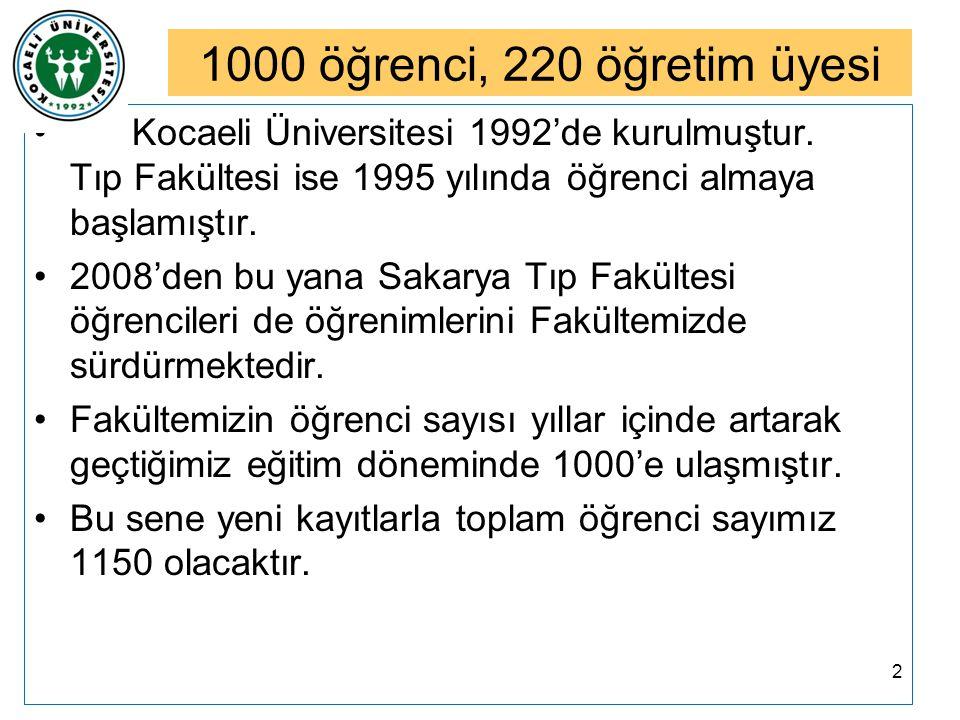 1000 öğrenci, 220 öğretim üyesi Kocaeli Üniversitesi 1992'de kurulmuştur. Tıp Fakültesi ise 1995 yılında öğrenci almaya başlamıştır. 2008'den bu yana