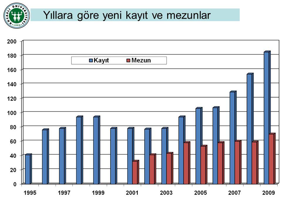 10 Yılda 725 mezun hekim Temmuz 2011'e kadar Fakültemizden 525 hekim mezun oldu.