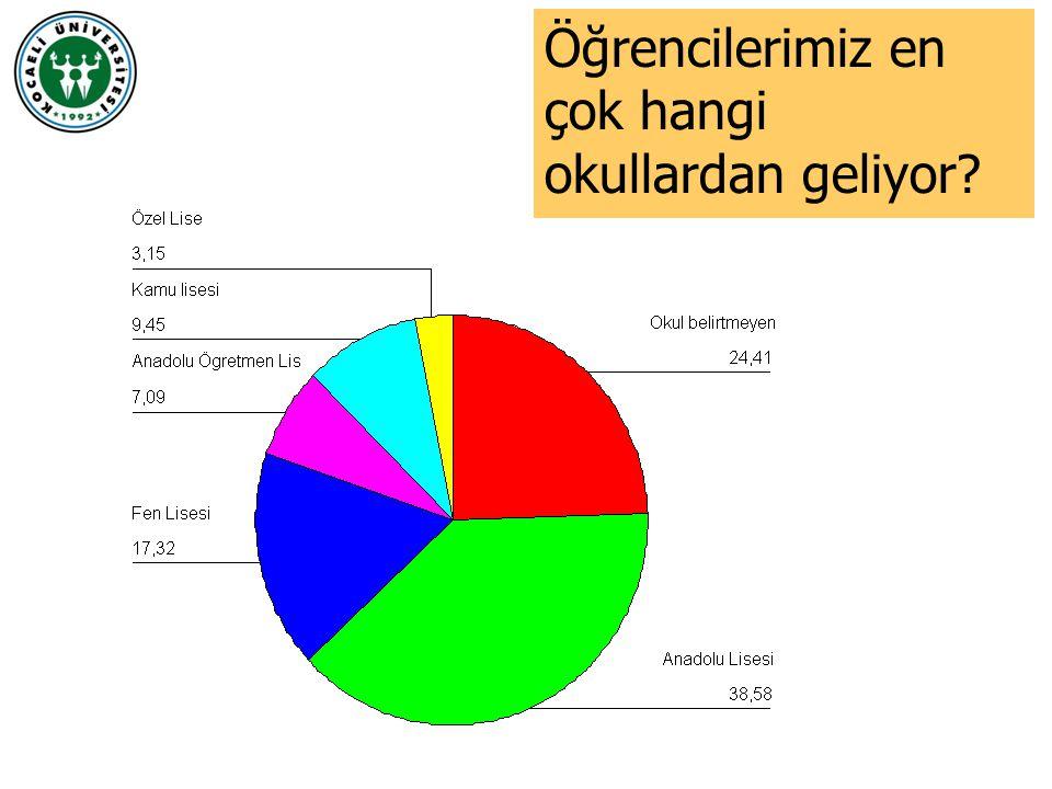 İstanbul42 Kocaeli12 Sakarya10 Öğrencilerimiz en çok hangi illerden geliyor?