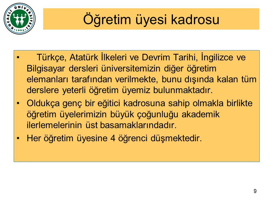 Öğretim üyesi kadrosu Türkçe, Atatürk İlkeleri ve Devrim Tarihi, İngilizce ve Bilgisayar dersleri üniversitemizin diğer öğretim elemanları tarafından