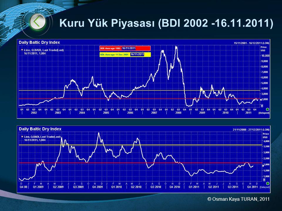 © Osman Kaya TURAN, 2011 Kuru Yük Piyasası (BDI 2002 -16.11.2011)