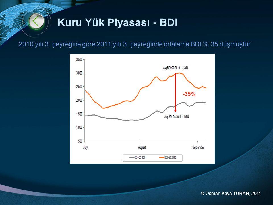 © Osman Kaya TURAN, 2011 Kuru Yük Piyasası - BDI 2010 yılı 3. çeyreğine göre 2011 yılı 3. çeyreğinde ortalama BDI % 35 düşmüştür