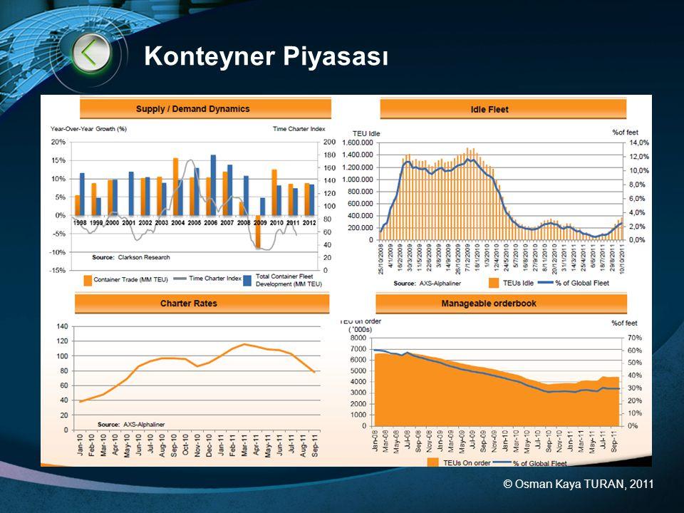© Osman Kaya TURAN, 2011 Konteyner Piyasası