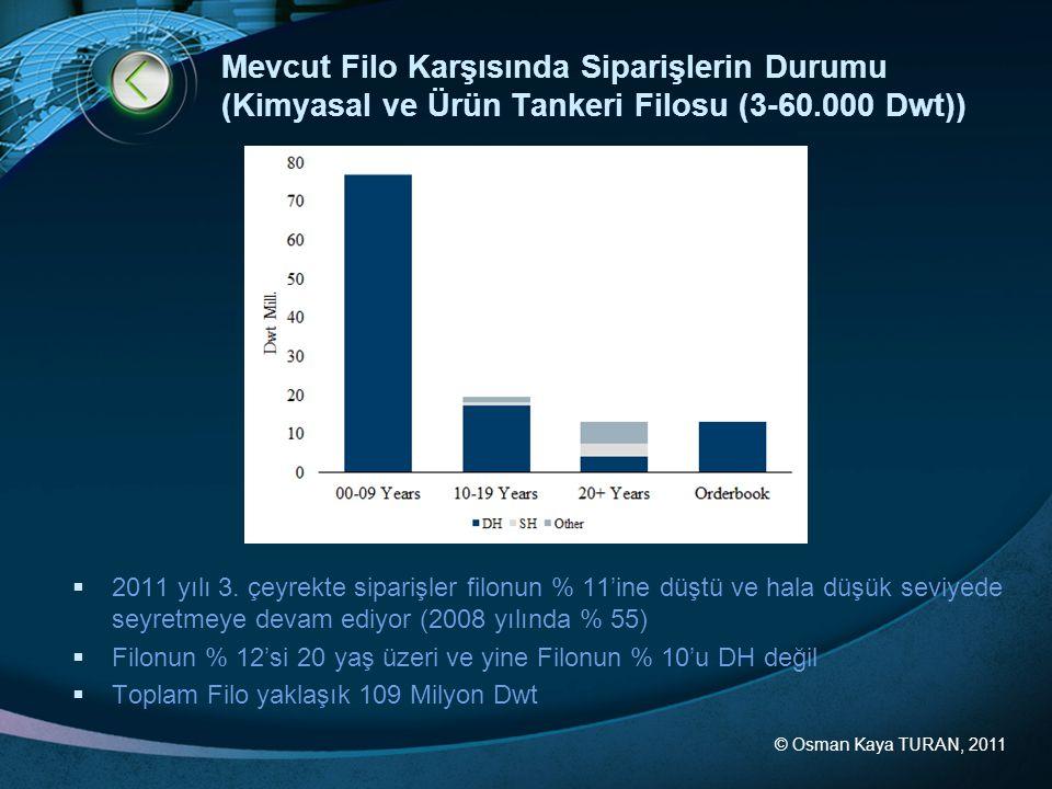 © Osman Kaya TURAN, 2011 Mevcut Filo Karşısında Siparişlerin Durumu (Kimyasal ve Ürün Tankeri Filosu (3-60.000 Dwt))  2011 yılı 3. çeyrekte siparişle
