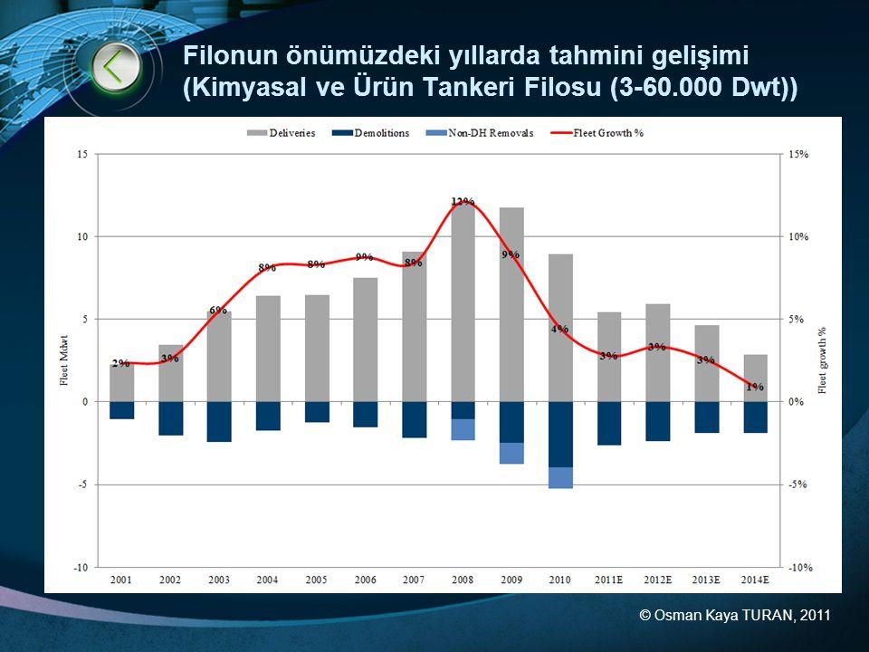© Osman Kaya TURAN, 2011 Filonun önümüzdeki yıllarda tahmini gelişimi (Kimyasal ve Ürün Tankeri Filosu (3-60.000 Dwt))
