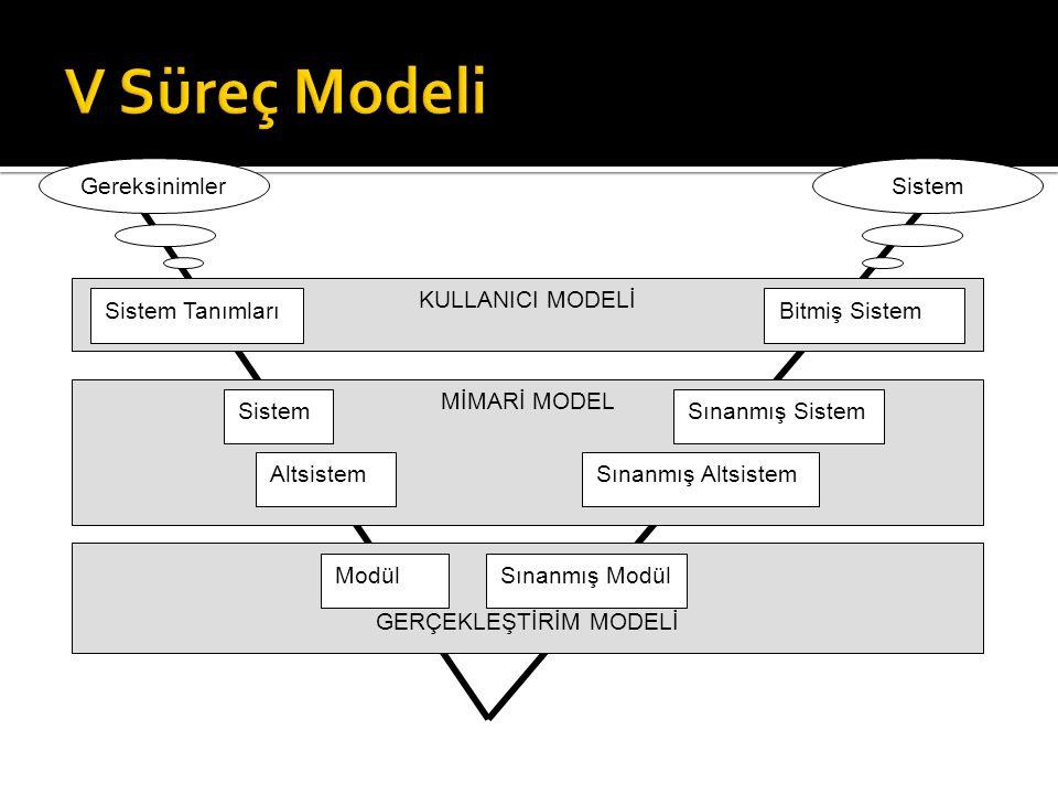 KULLANICI MODELİ Sistem TanımlarıBitmiş Sistem MİMARİ MODEL SistemSınanmış Sistem AltsistemSınanmış Altsistem GERÇEKLEŞTİRİM MODELİ ModülSınanmış Modü