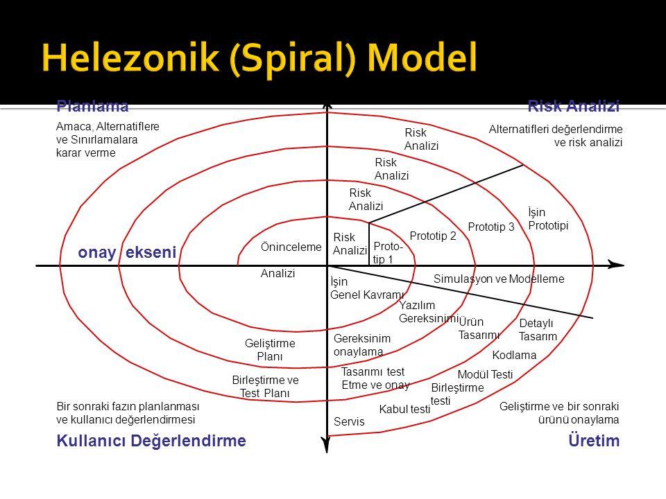 Risk Analizi Risk Analizi Risk Analizi Risk Analizi Proto- tip 1 Prototip 2 Prototip 3 İşin Prototipi Öninceleme Analizi İşin Genel Kavramı Geliştirme