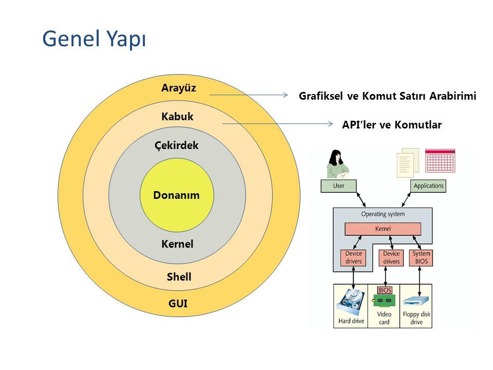 Genel Yapı Donanım Çekirdek Kernel Kabuk Shell Arayüz GUI API'ler ve Komutlar Grafiksel ve Komut Satırı Arabirimi