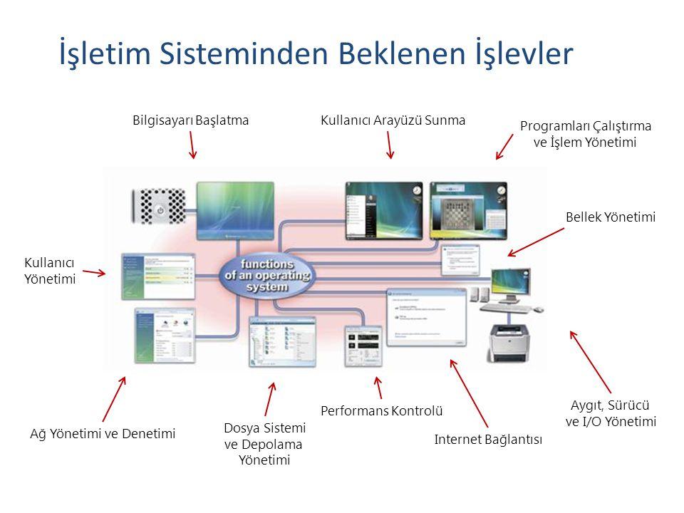 İşletim Sisteminden Beklenen İşlevler Bilgisayarı BaşlatmaKullanıcı Arayüzü Sunma Programları Çalıştırma ve İşlem Yönetimi Bellek Yönetimi Aygıt, Sürü