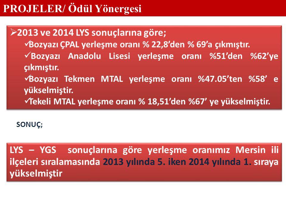  2013 ve 2014 LYS sonuçlarına göre; Bozyazı ÇPAL yerleşme oranı % 22,8'den % 69'a çıkmıştır.