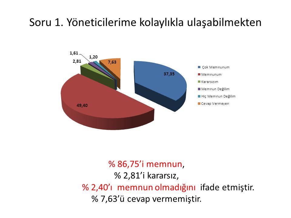 Soru 1. Yöneticilerime kolaylıkla ulaşabilmekten % 86,75'i memnun, % 2,81'i kararsız, % 2,40'ı memnun olmadığını ifade etmiştir. % 7,63'ü cevap vermem