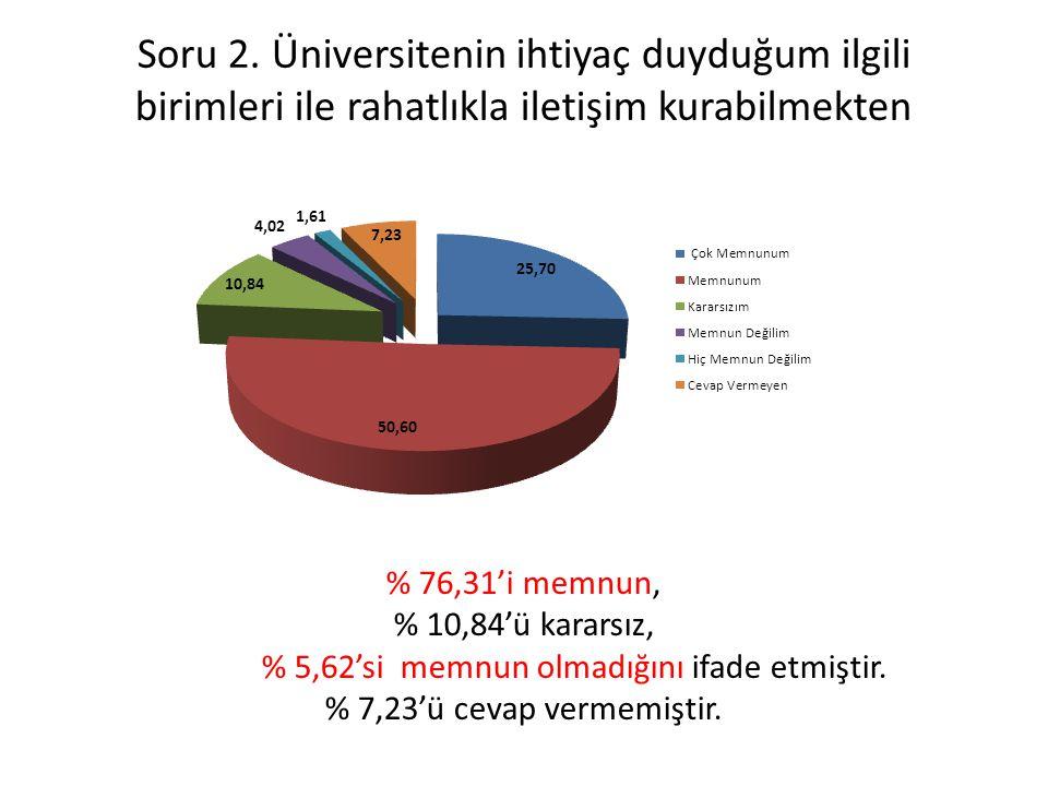 Soru 2. Üniversitenin ihtiyaç duyduğum ilgili birimleri ile rahatlıkla iletişim kurabilmekten % 76,31'i memnun, % 10,84'ü kararsız, % 5,62'si memnun o