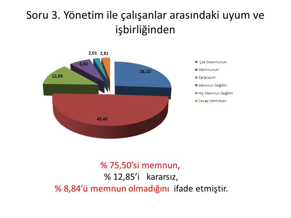 Soru 3. Yönetim ile çalışanlar arasındaki uyum ve işbirliğinden % 75,50'si memnun, % 12,85'i kararsız, % 8,84'ü memnun olmadığını ifade etmiştir.