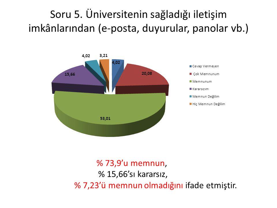 Soru 5. Üniversitenin sağladığı iletişim imkânlarından (e-posta, duyurular, panolar vb.) % 73,9'u memnun, % 15,66'sı kararsız, % 7,23'ü memnun olmadığ