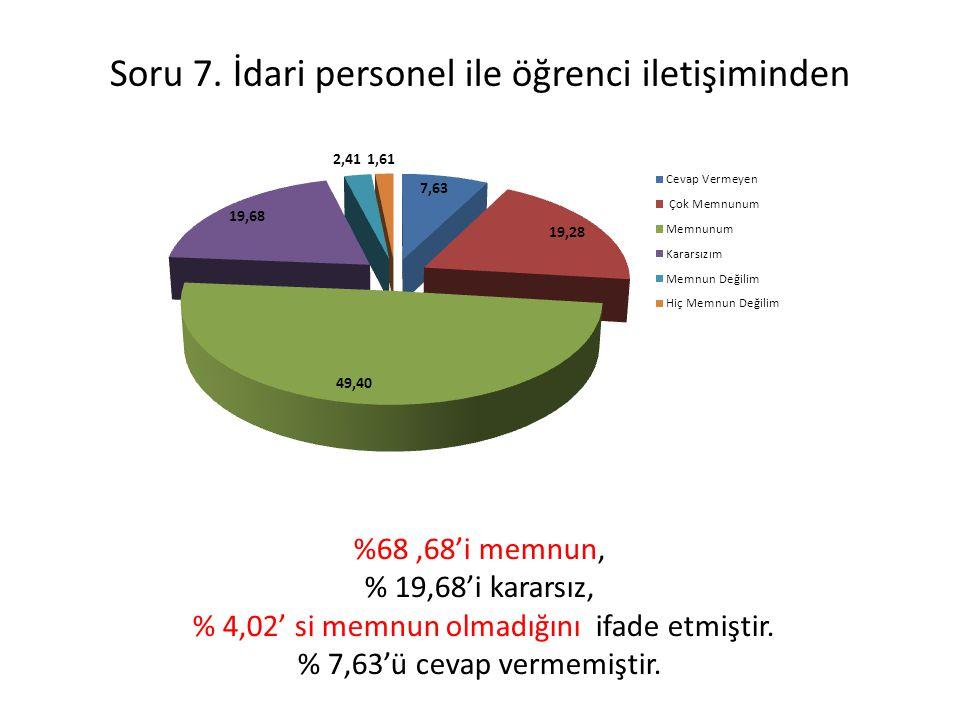 Soru 7. İdari personel ile öğrenci iletişiminden %68,68'i memnun, % 19,68'i kararsız, % 4,02' si memnun olmadığını ifade etmiştir. % 7,63'ü cevap verm