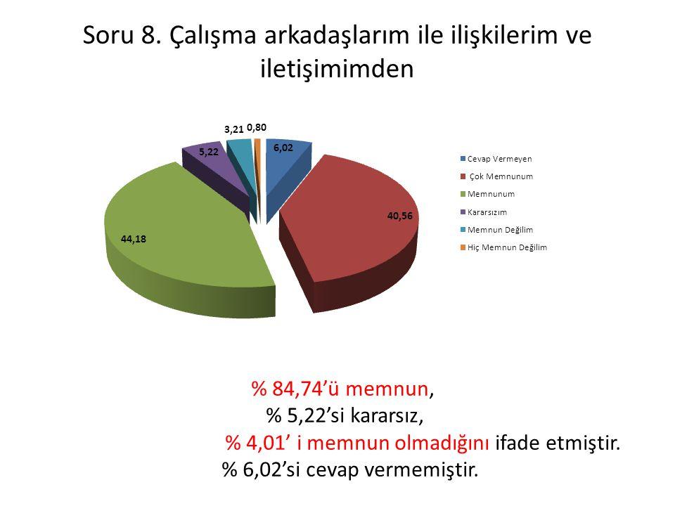 Soru 8. Çalışma arkadaşlarım ile ilişkilerim ve iletişimimden % 84,74'ü memnun, % 5,22'si kararsız, % 4,01' i memnun olmadığını ifade etmiştir. % 6,02