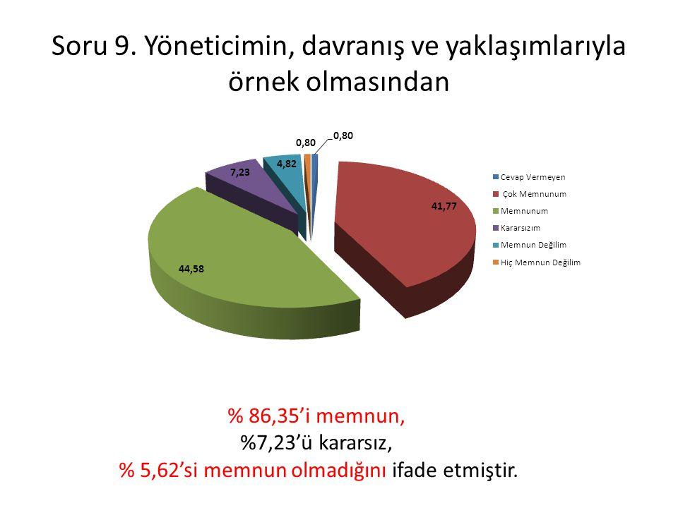 Soru 9. Yöneticimin, davranış ve yaklaşımlarıyla örnek olmasından % 86,35'i memnun, %7,23'ü kararsız, % 5,62'si memnun olmadığını ifade etmiştir.